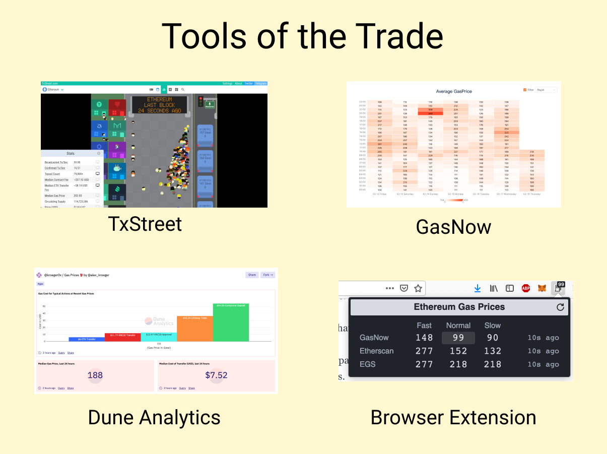 Tools of the trade to save on Ethereum Gas fees