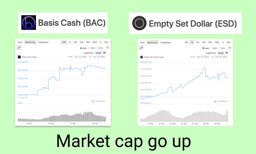 market cap go up